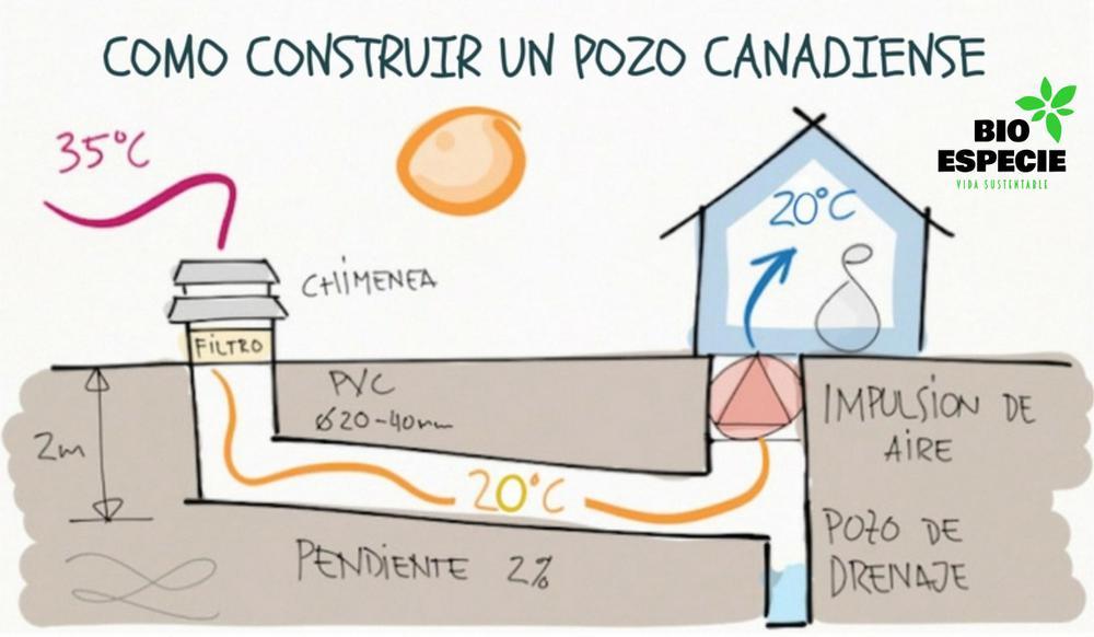 CONSTRUIR-UN-POZO-CANADIENSE